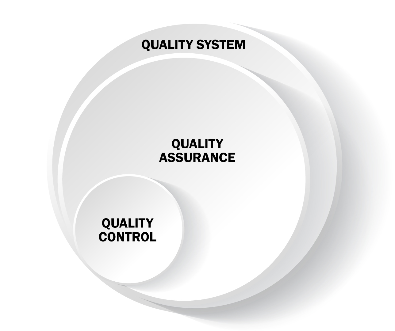 Differences between the three concept, Quality control, quality assurance and quality systems